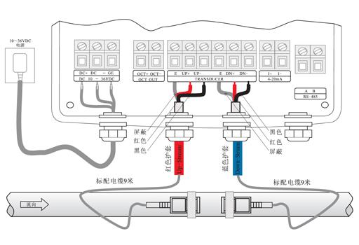 5.选点原则 应避开时钟6点、12点的位置,以免管道底部沉淀物或管道上部的气泡、气穴引起信号衰减。 充分考虑管内壁结构状况,尽量选择无结垢的管段进行测量,能完全满足时,需把结垢考虑为衬里以求得到较好的测量准确度。 超声波流量计在所有流量计的安装中是最简单便捷的,只要选择一个合适的测量点,把测量点处的管道参数输入到流量计中,把传感器安装在官道上即可进行测量。 LRF-3000SC标准配置实物图   应用案例